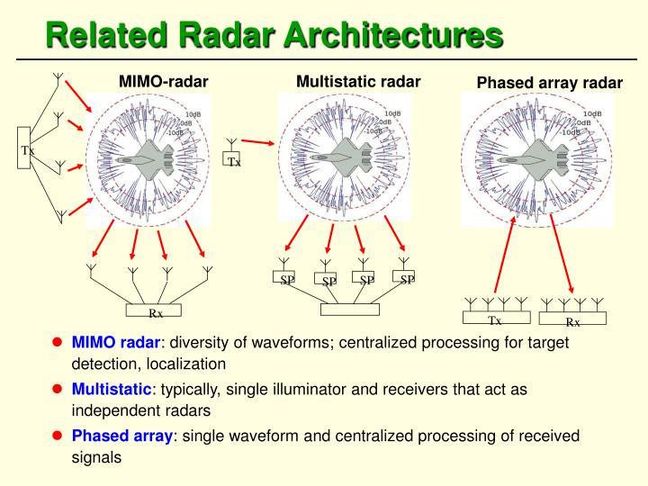 MIMO-radar