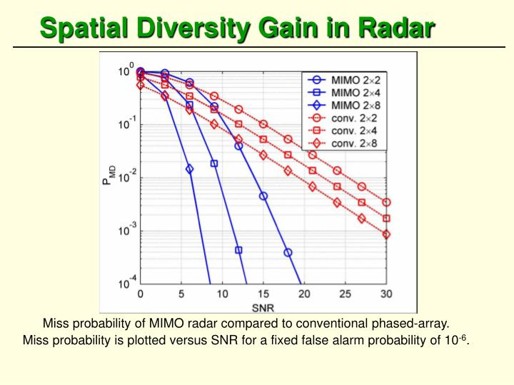 Spatial Diversity Gain in Radar