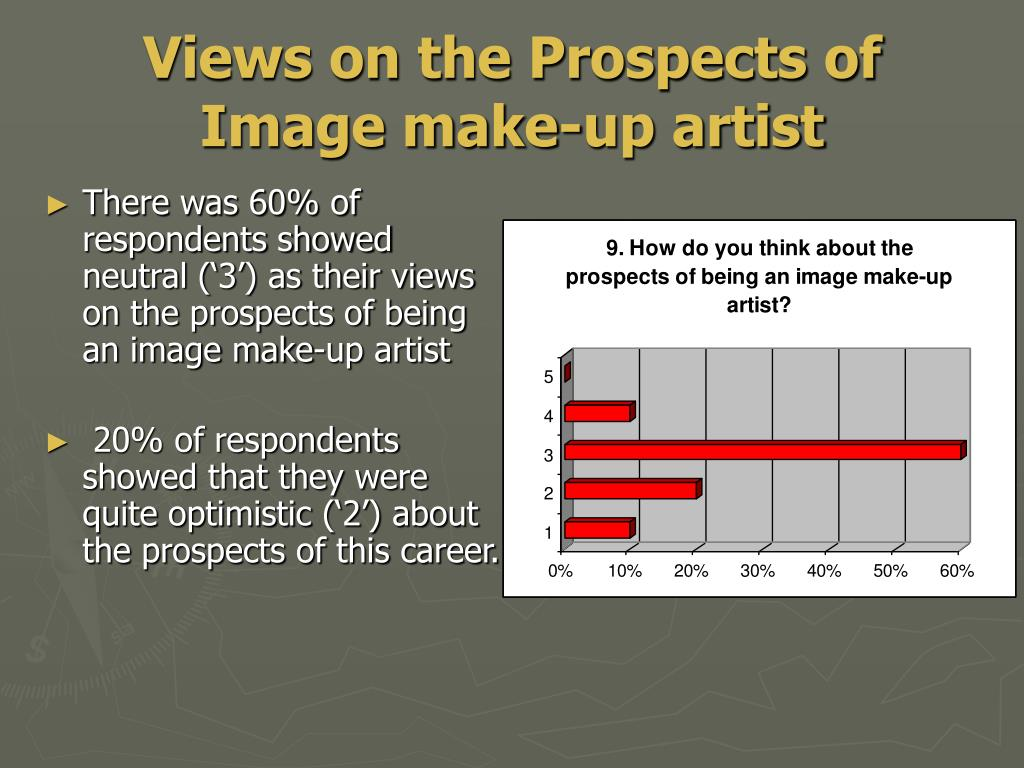 Views on the Prospects of Image make-up artist