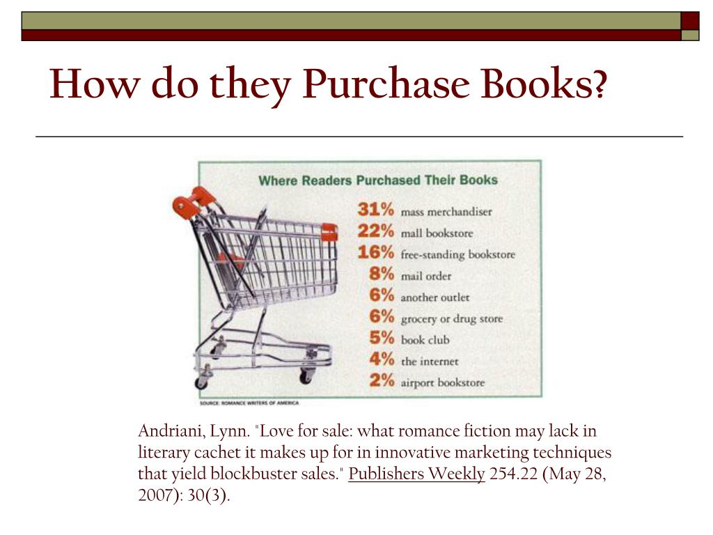 How do they Purchase Books?