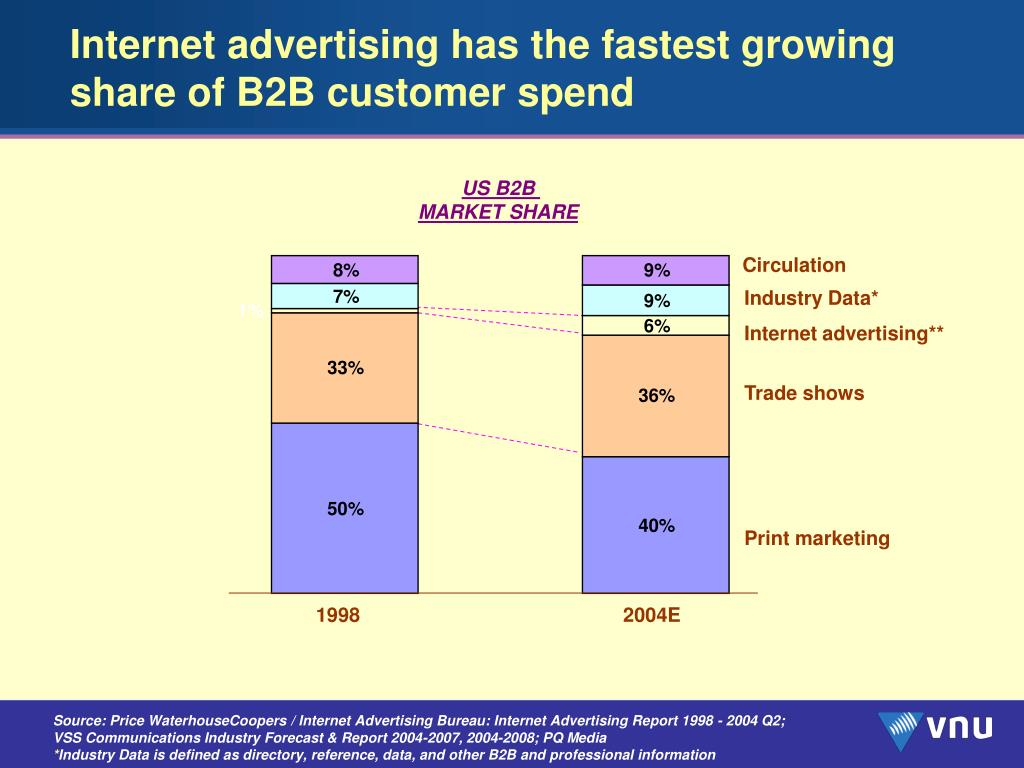 Internet advertising has the fastest growing share of B2B customer spend