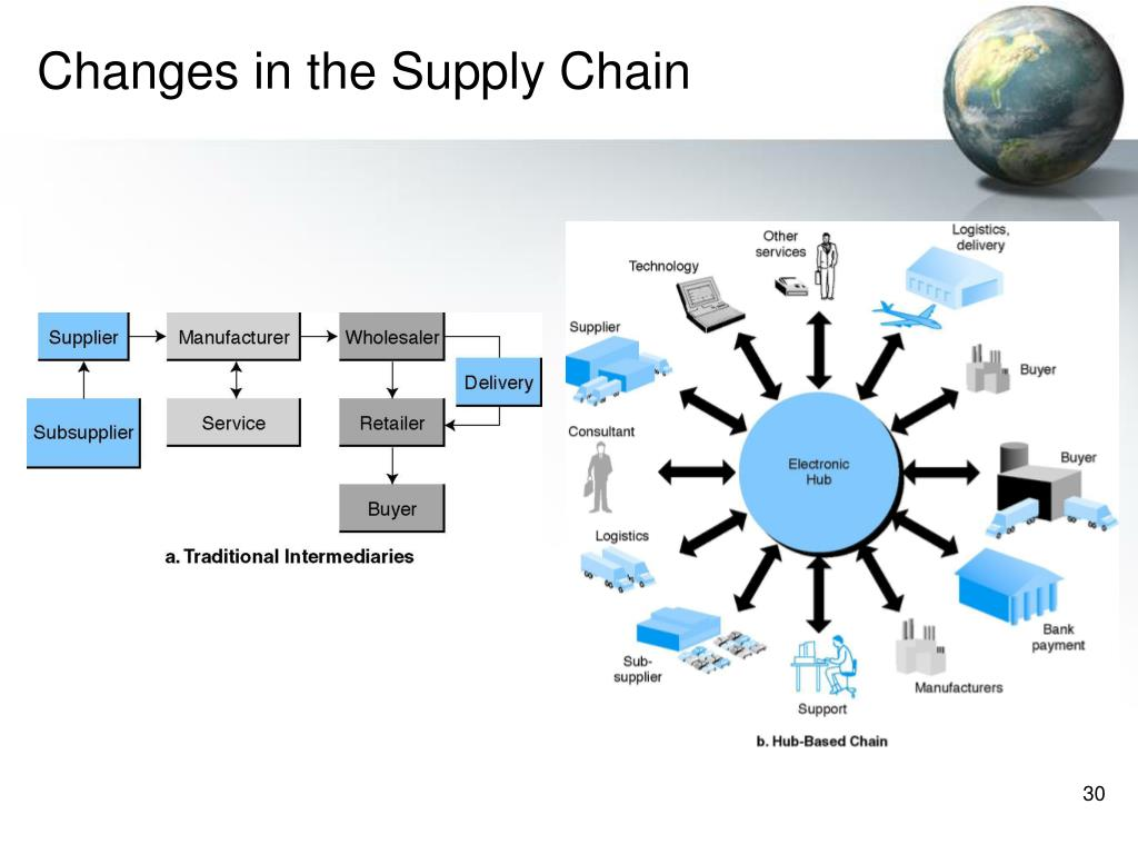 Changes in the Supply Chain
