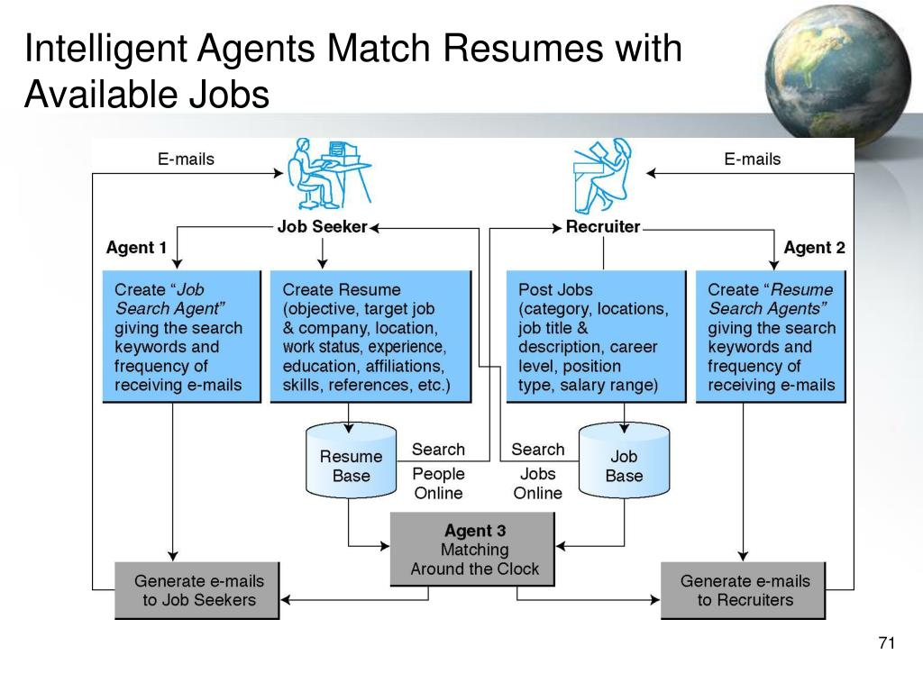 Intelligent Agents Match Resumes with Available Jobs