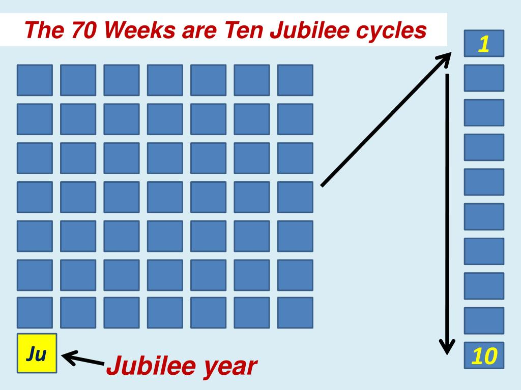 The 70 Weeks are Ten Jubilee cycles