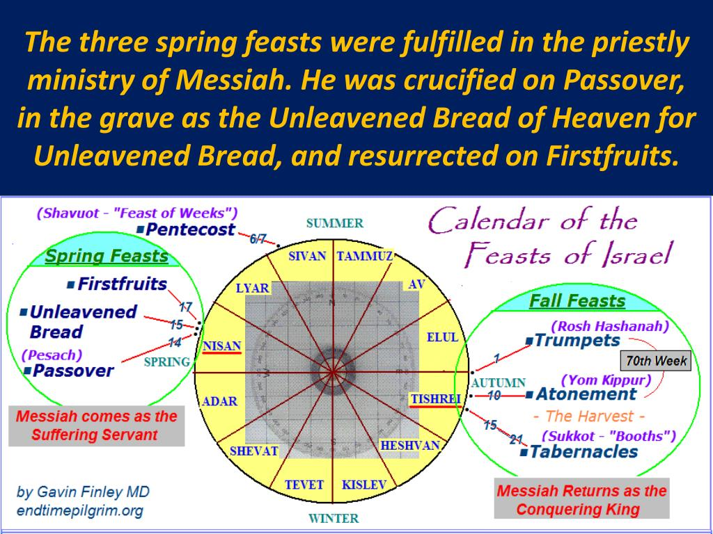 The three spring feasts were fulfilled in the priestly  ministry of Messiah. He was crucified on Passover,