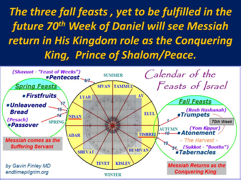 The three fall feasts , yet to be fulfilled in the future 70