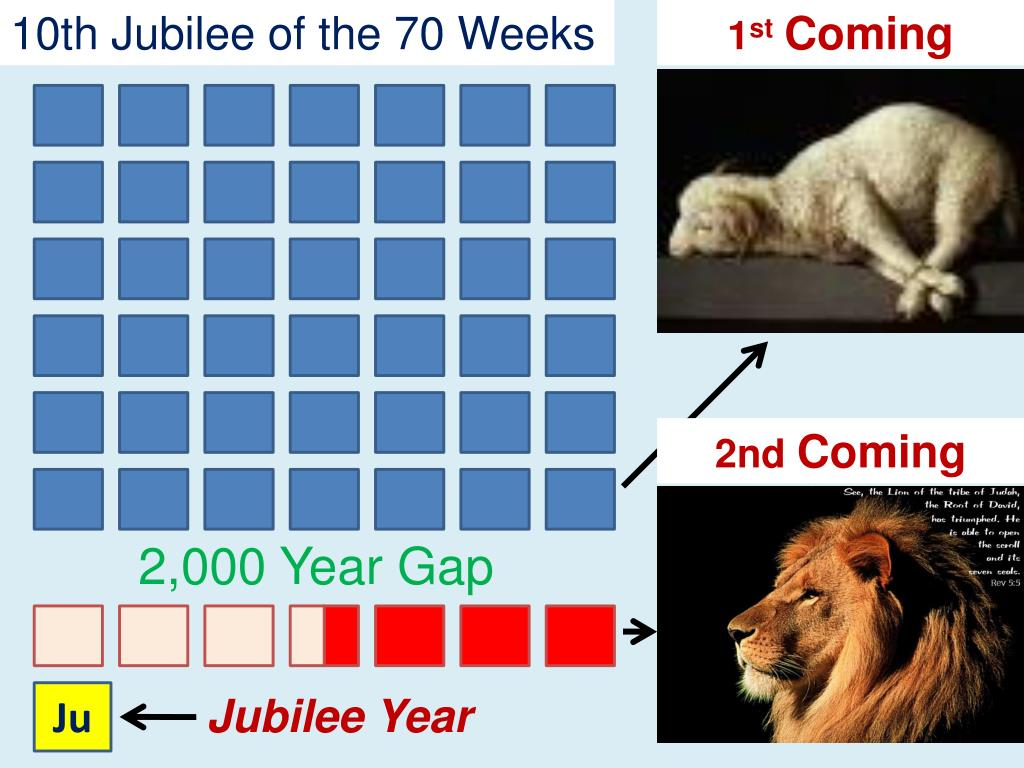 10th Jubilee of the 70 Weeks