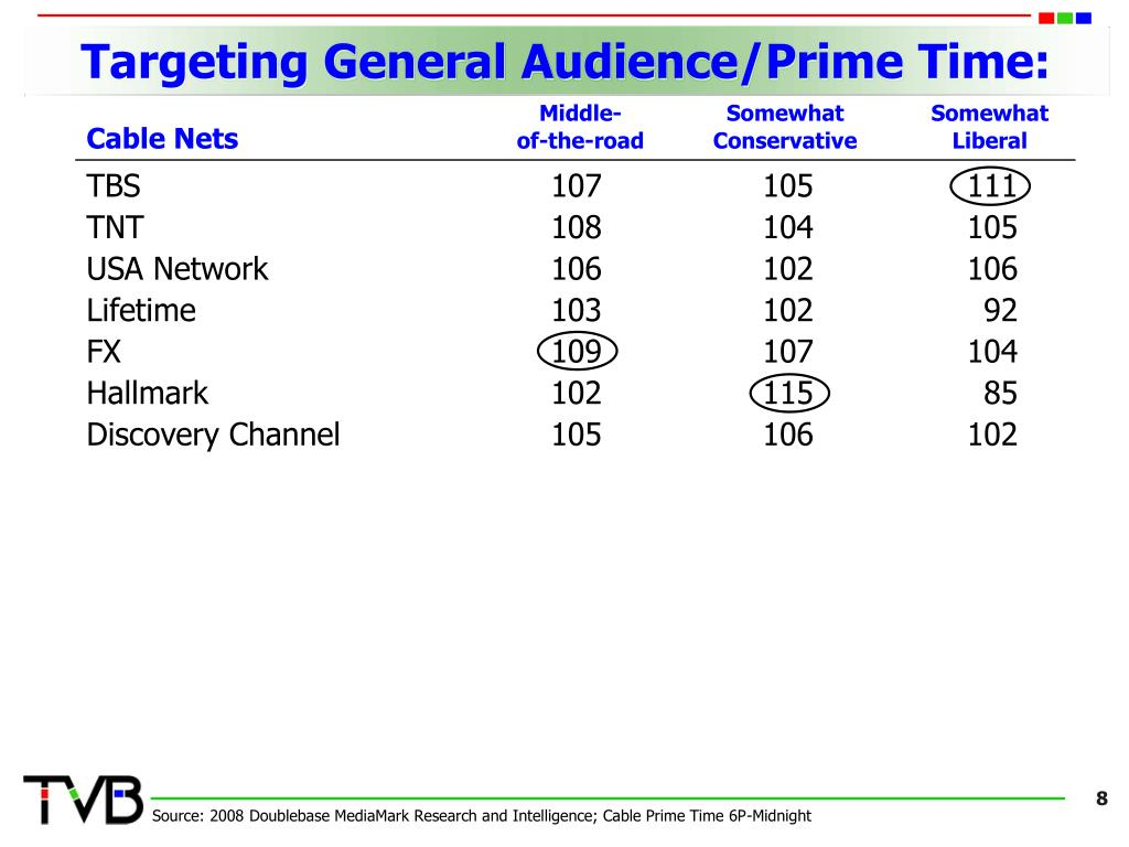 Targeting General Audience/Prime Time: