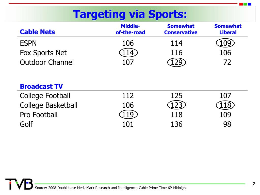 Targeting via Sports: