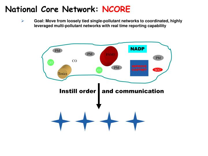 National Core Network: