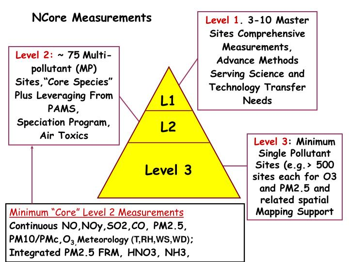 NCore Measurements