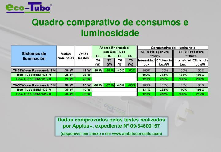 Quadro comparativo de consumos e luminosidade