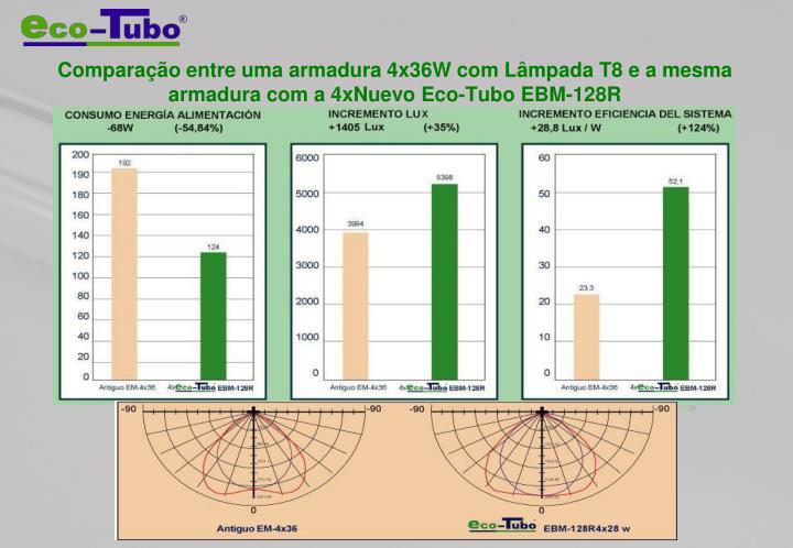 Comparação entre uma armadura 4x36W com Lâmpada T8 e a mesma armadura com a 4xNuevo Eco-Tubo EBM-128R