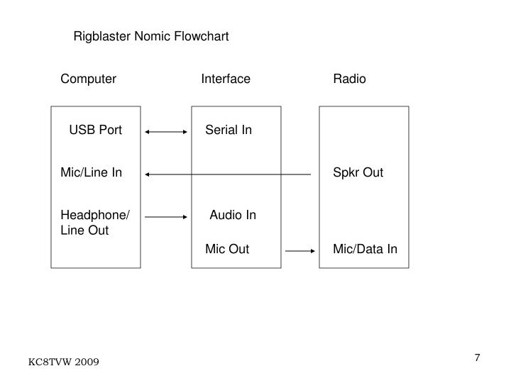 Rigblaster Nomic Flowchart