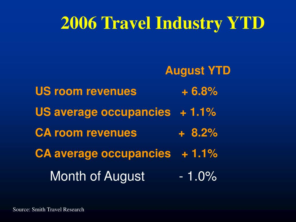 2006 Travel Industry YTD