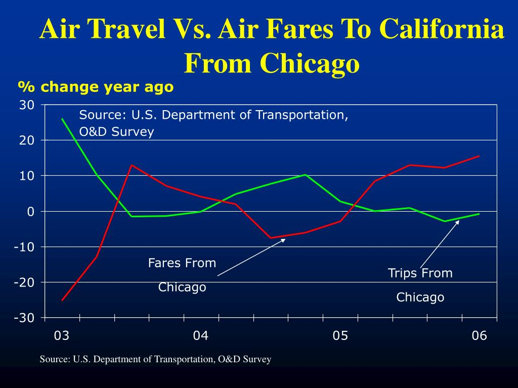 Air Travel Vs. Air Fares To California