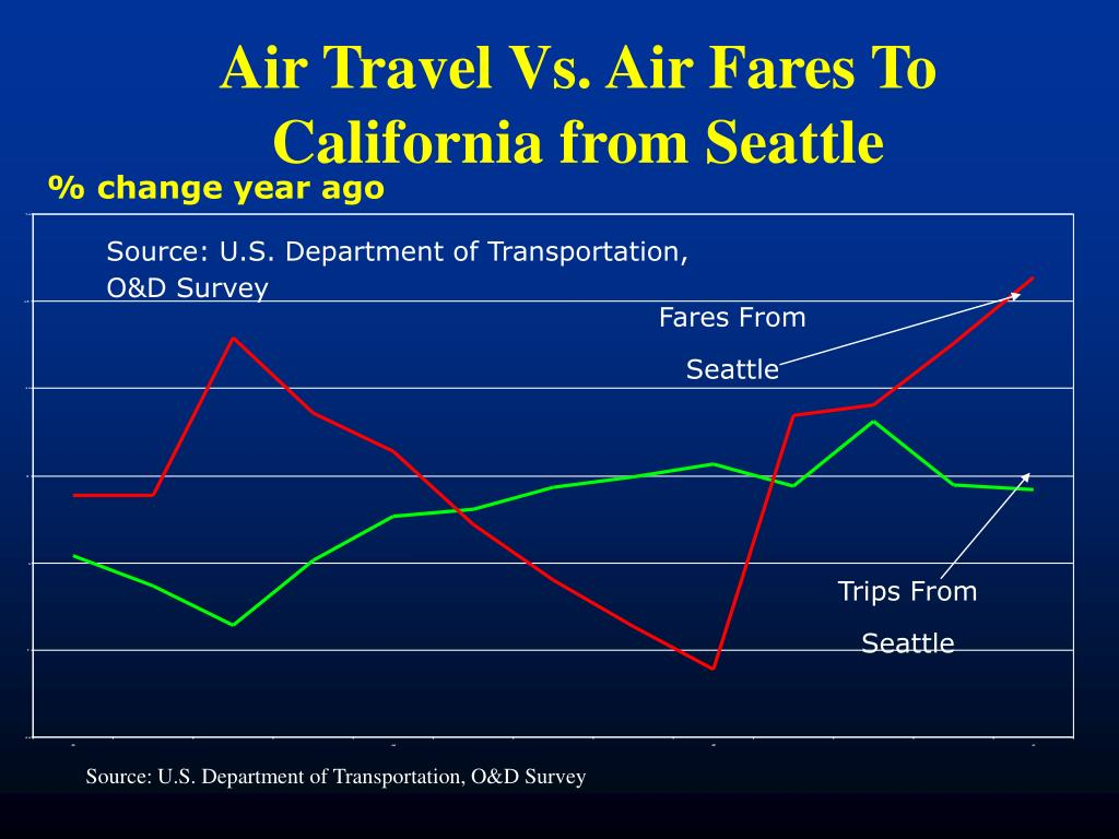 Air Travel Vs. Air Fares To California from Seattle