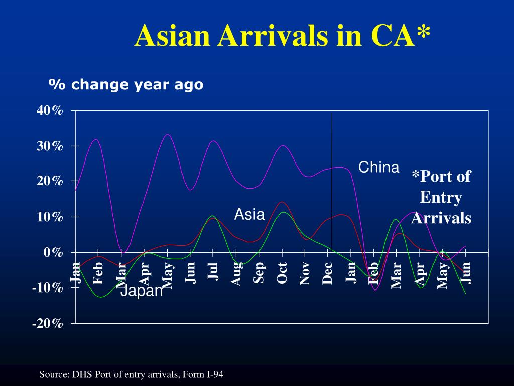 Asian Arrivals in CA*