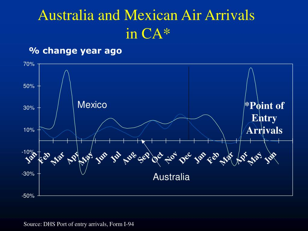 Australia and Mexican Air Arrivals