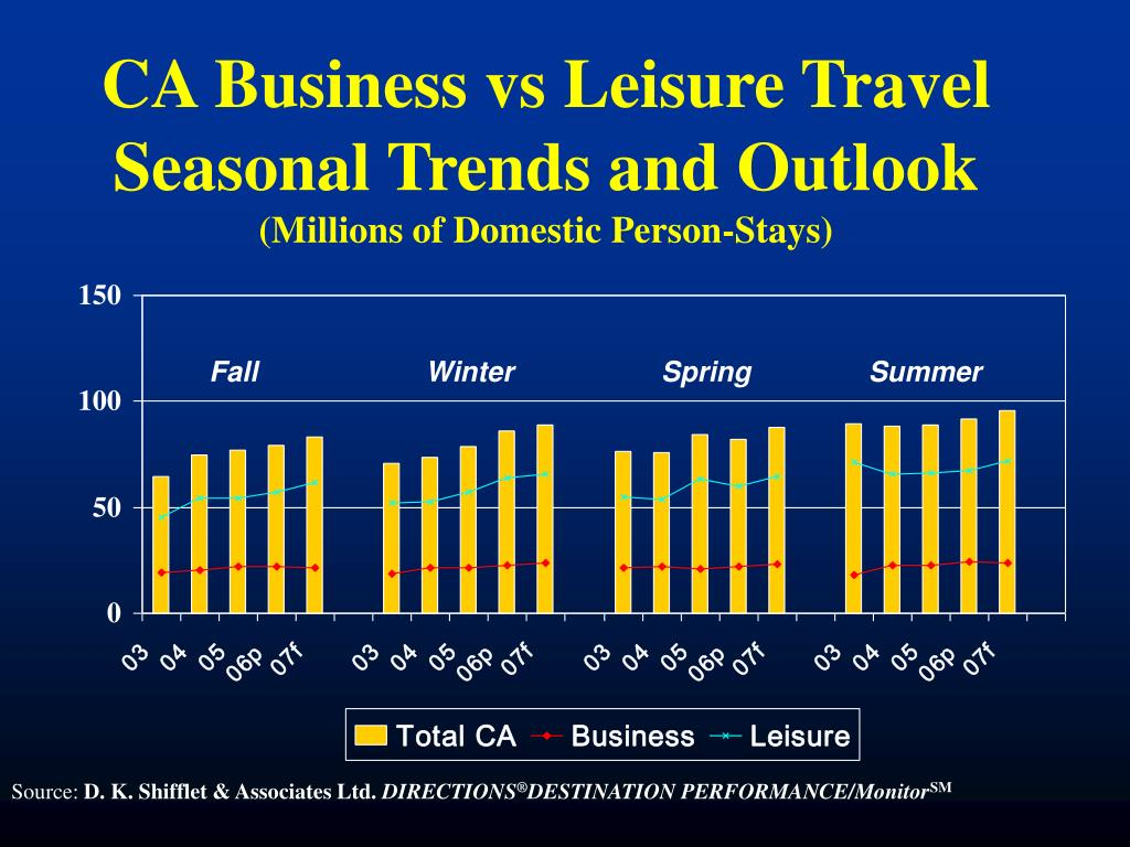 CA Business vs Leisure Travel