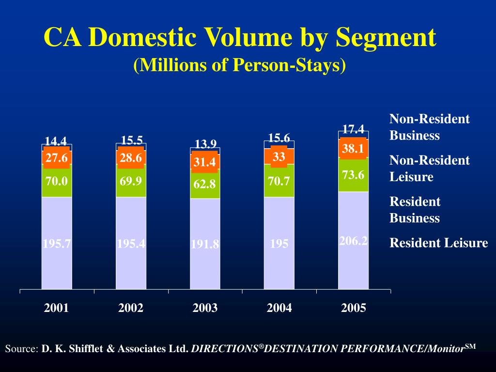 CA Domestic Volume by Segment