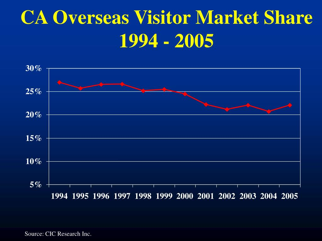 CA Overseas Visitor Market Share