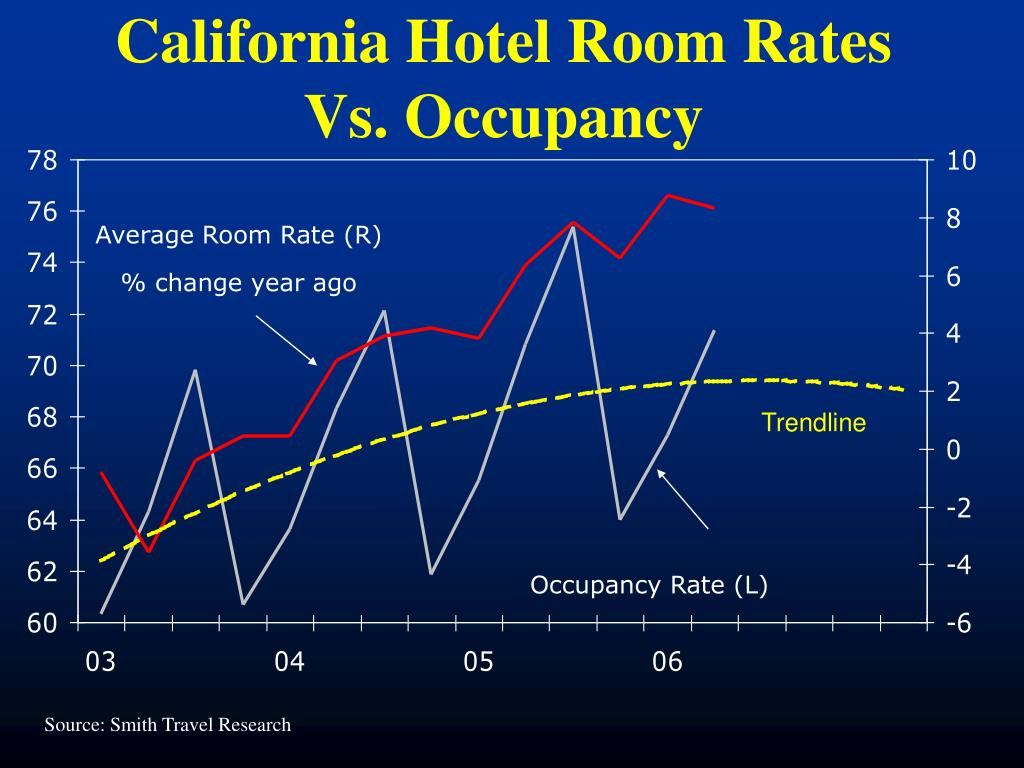 California Hotel Room Rates Vs. Occupancy