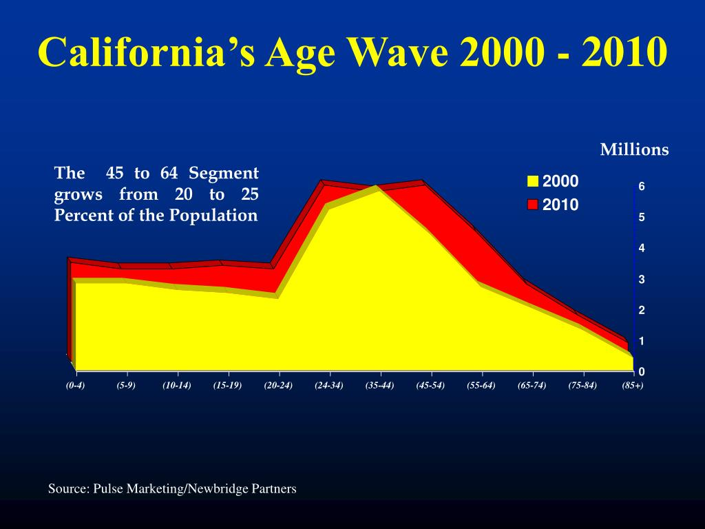 California's Age Wave 2000 - 2010