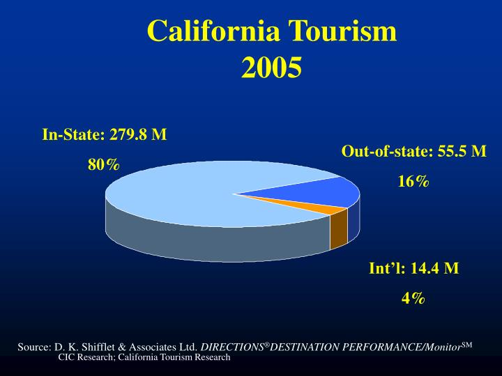 California tourism 2005