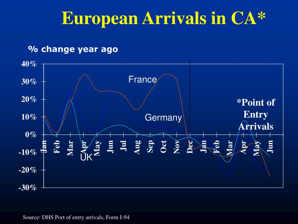 European Arrivals in CA*