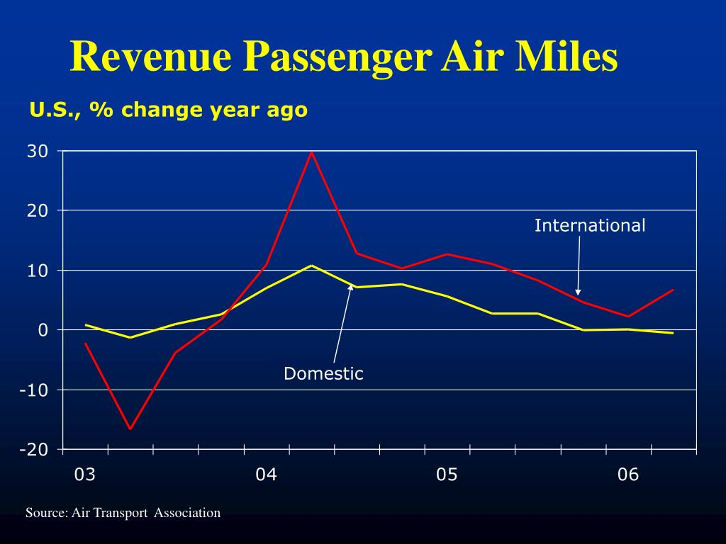 Revenue Passenger Air Miles