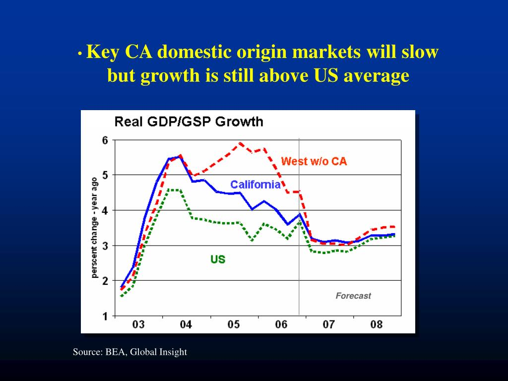 Key CA domestic origin markets will slow but growth is still above US average