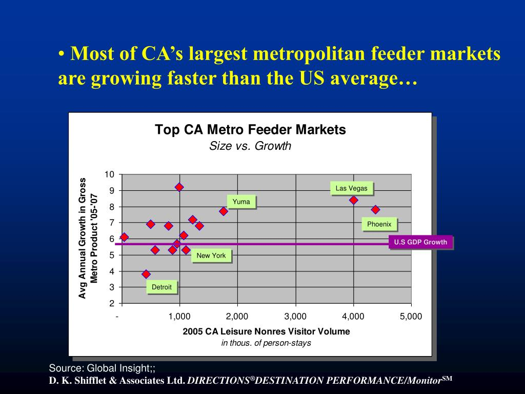 Most of CA's largest metropolitan feeder markets are growing faster than the US average…