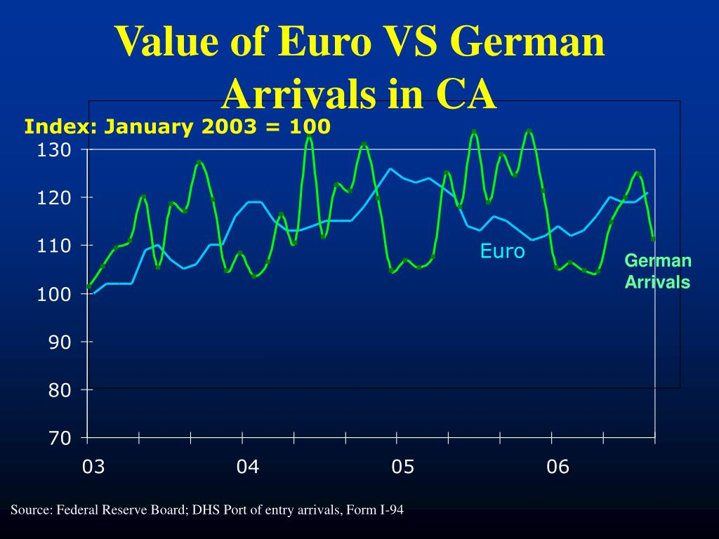 Value of Euro VS German Arrivals in CA