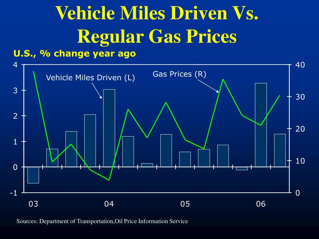Vehicle Miles Driven Vs. Regular Gas Prices