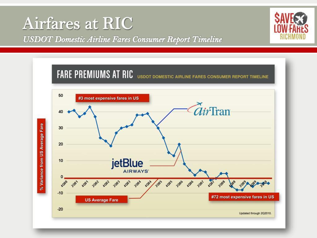 Airfares at RIC