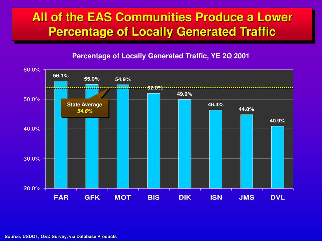 All of the EAS Communities Produce a Lower Percentage of Locally Generated Traffic