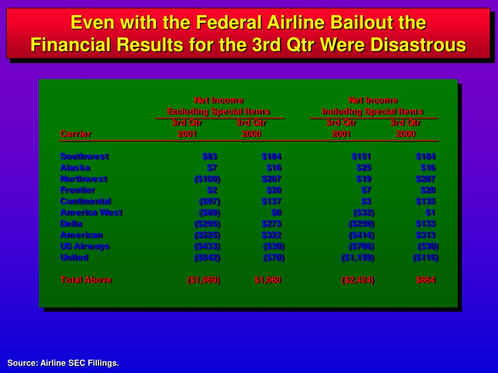 Even with the Federal Airline Bailout the