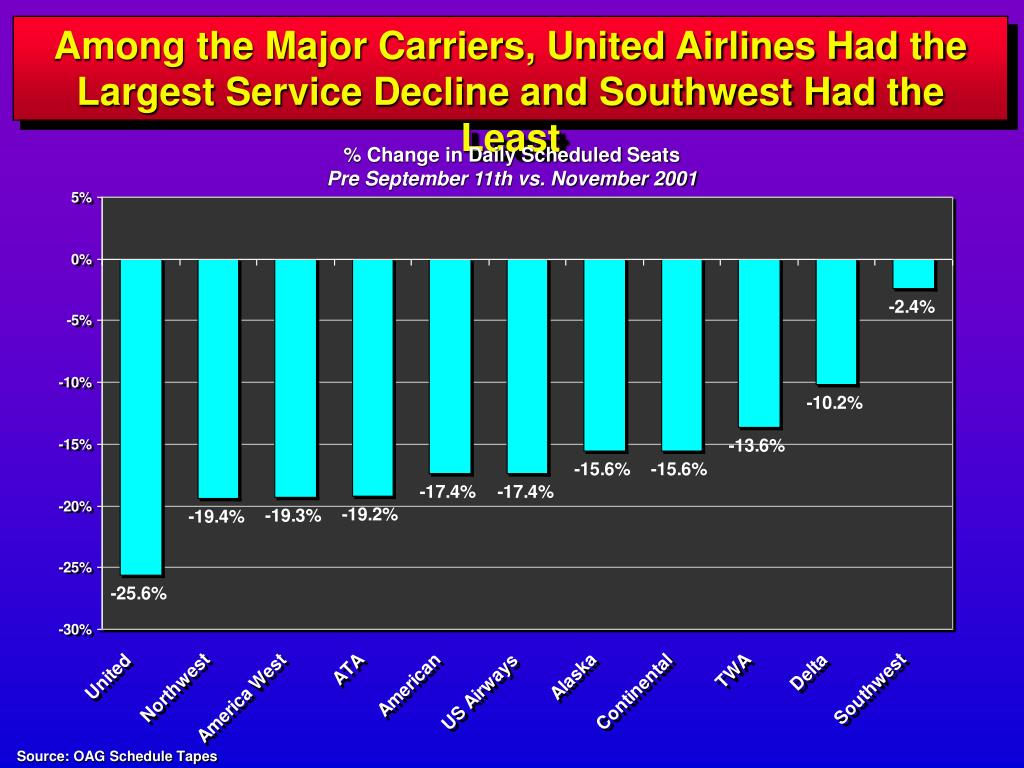 Among the Major Carriers, United Airlines Had the Largest Service Decline and Southwest Had the Least