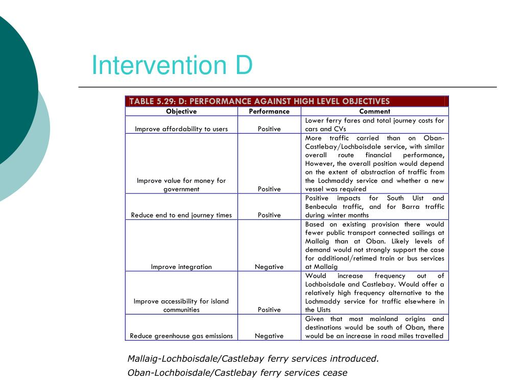 Intervention D