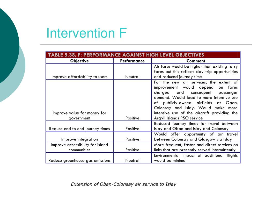 Intervention F