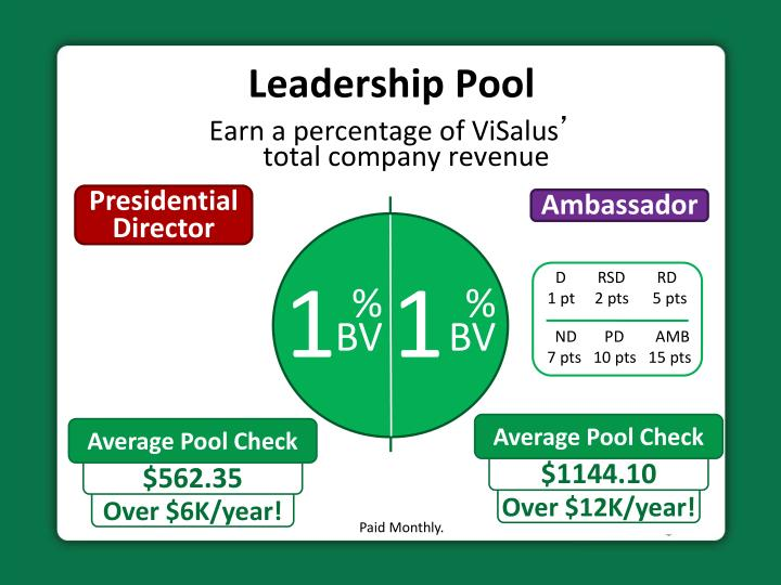 Earn a percentage of ViSalus