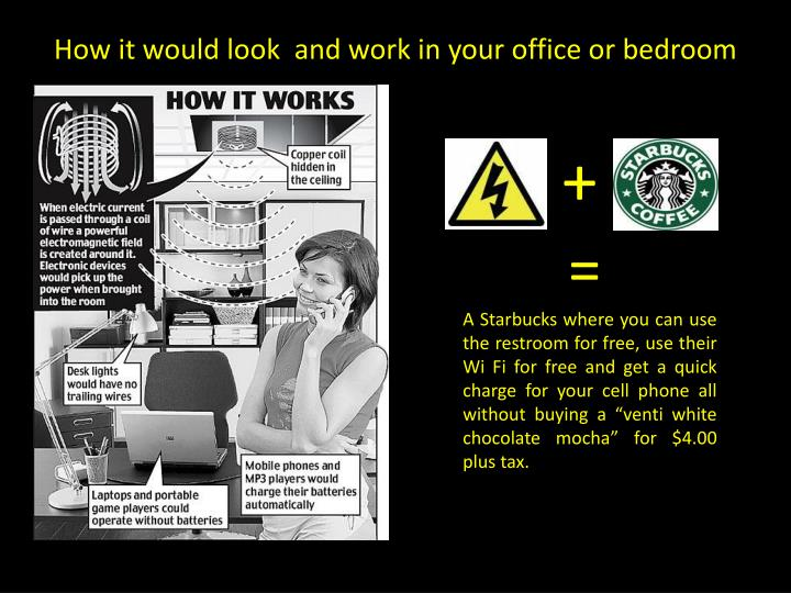 How it would look  and work in your office or bedroom
