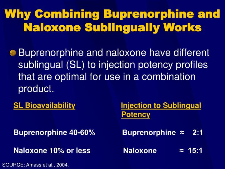 Why Combining Buprenorphine and Naloxone Sublingually Works