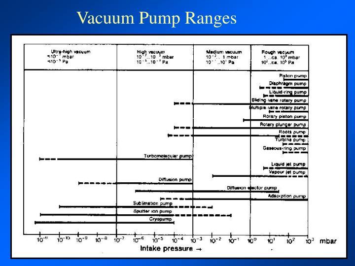 Vacuum Pump Ranges