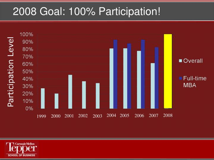 2008 Goal: 100% Participation!