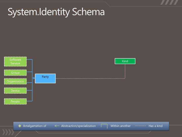 System.Identity