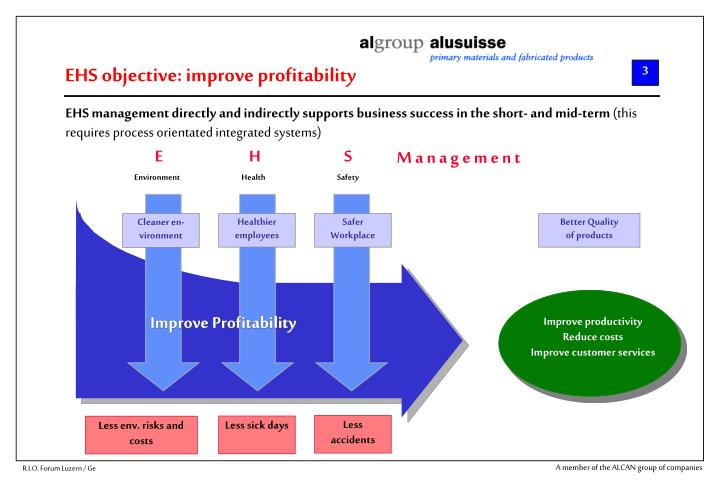EHS objective: improve profitability