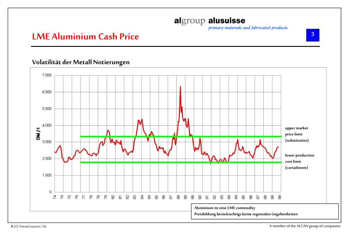 LME Aluminium Cash Price