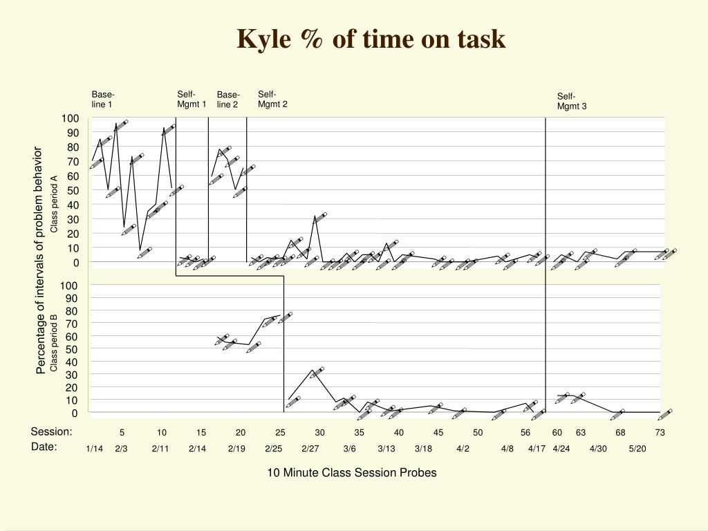 Kyle % of time on task